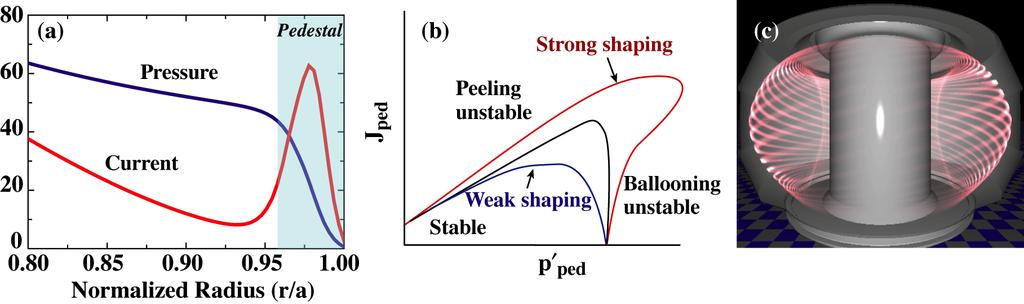 Stability and Dynamics of the Edge Pedestal in the Low Collisionality Regime: P.B. Snyder et al. strong effect of shape on the stability boundaries can be seen in Fig. 1(b).