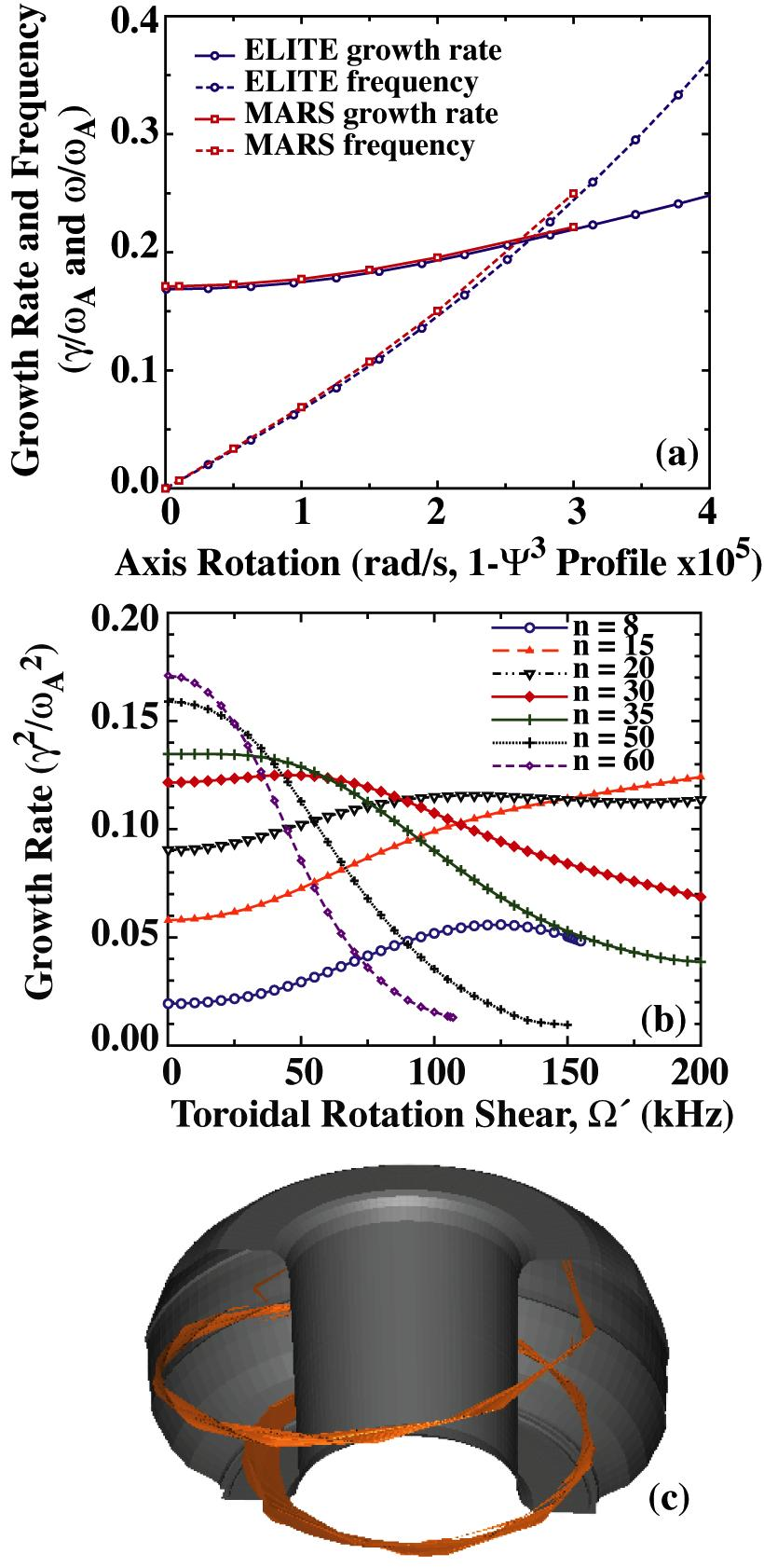 P.B. Snyder et al. Stability and Dynamics of the Edge Pedestal in the Low Collisionality Regime: Fig. 3.