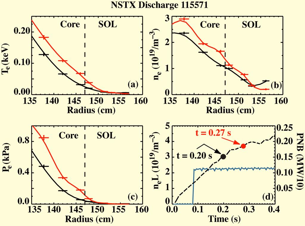 3 EX/P4-2 FIG. 2. NSTX Thomson scattering edge/sol profiles of (a) temperature, (b) density, (c) electron pressure. The time evolution of the density and NBI power are shown in (d). FIG. 3.