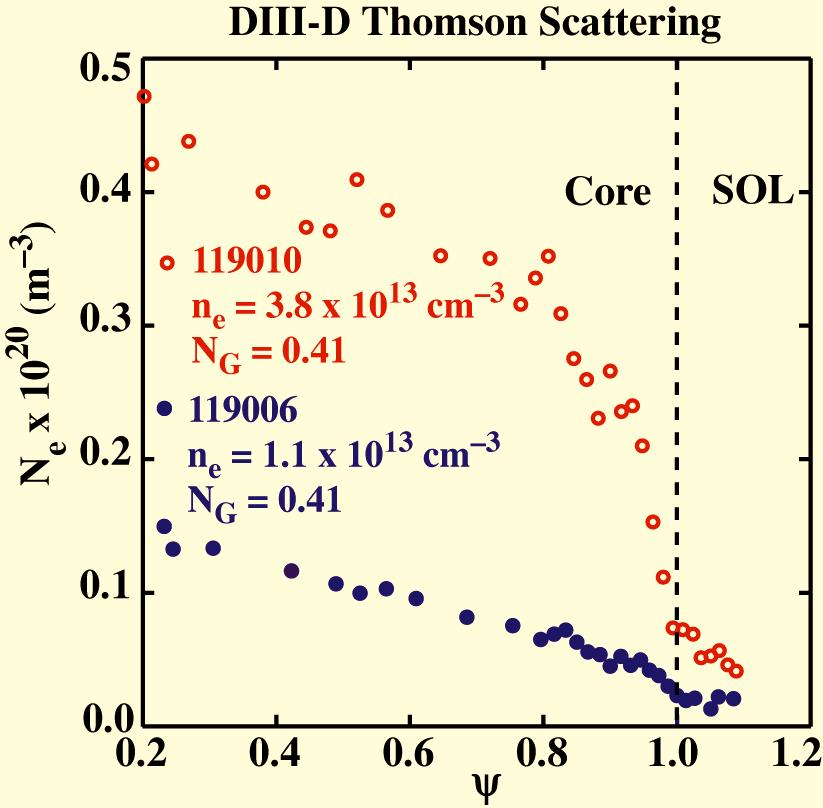 5(a)] flattens only at the highest densities, (2) the I sat rms levels [Fig.