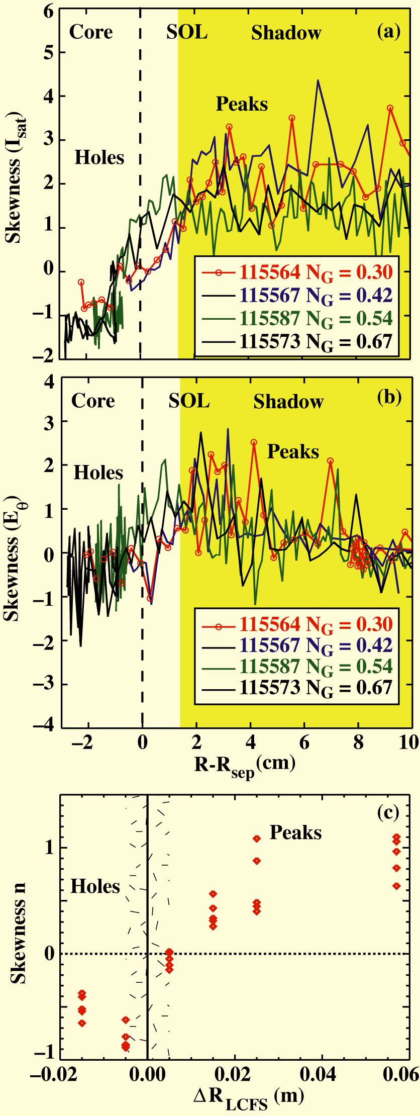 "NSTX reciprocating probe profiles of (a) skewness ( I sat ), (b) skewness of ( E "" ) and (c) skewness of DIII-D BES data showing the transition from holes to bursts at the LCFS in both NSTX and"