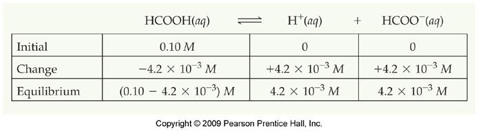 Sample Exercise 16.10 (p. 688) A student prepared a 0.10 M solution of formic acid (HCHO 2 ) and measured its ph. The ph at 25 o C was found to be 2.38.