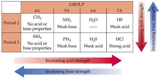 Other factors important in determining acid strength include: The strength of the bond: the H X bond must be weak enough to be broken.