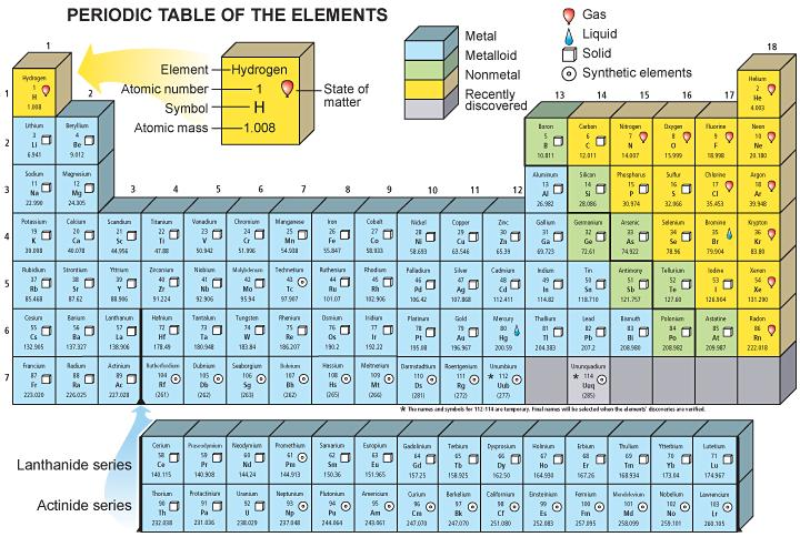 The Periodic Table of Elements Horizontal rows are