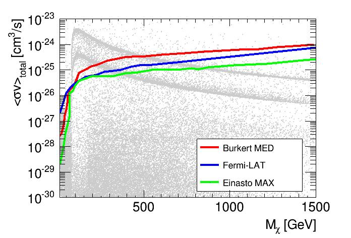 The points above the red line are excluded by AMS-02 data in the conservative case with Burkert profile and MED propagation model, above the blue line by the Fermi-LAT data, and above the green line