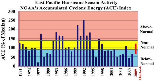 Historical East Pacific Seasonal Activity NOAA s 2009 Eas Pacific hurricane