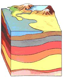 Sedimentary rock is formed by erosion Sediments are moved from one place to another Sediments are deposited in layers, with the