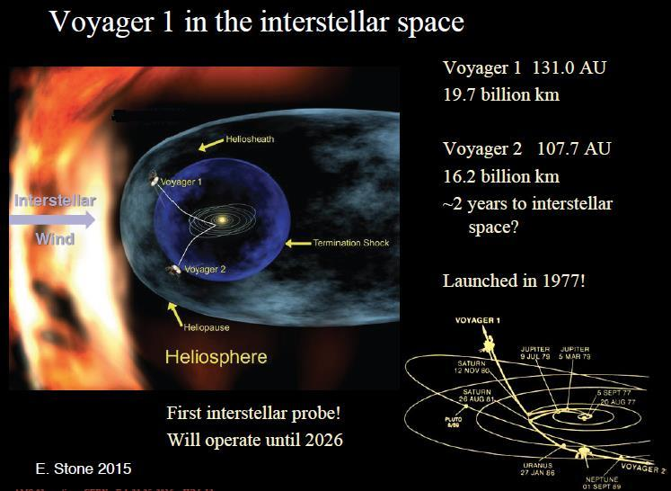 AMS Voyager1 interplay We can calibrate the LISs (Local Interstellar