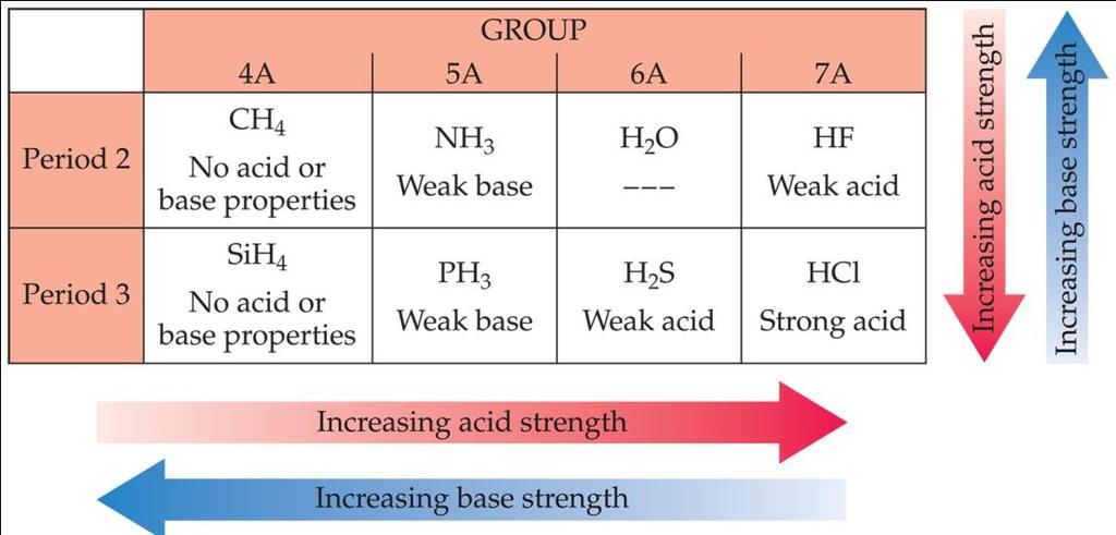 Factors Affecting Acid Strength The more polar the H-X bond /or the weaker the H-X bond, the more