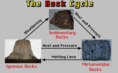 Here is another version of the Rock Cycle http://www.