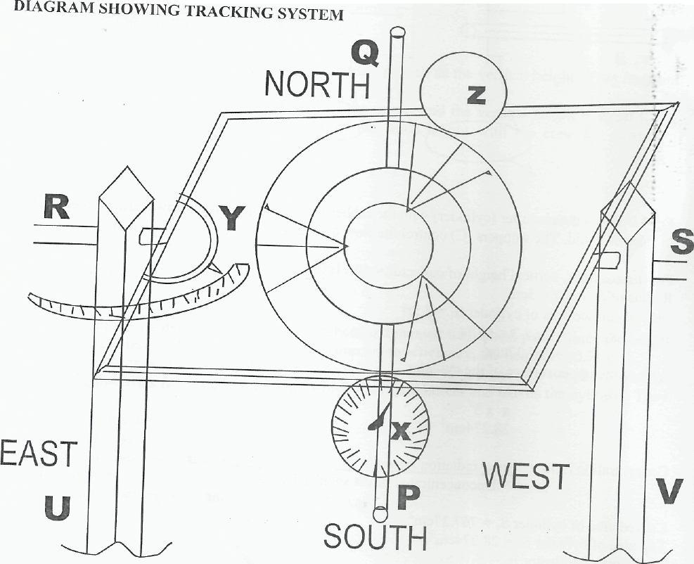 The Tracking System B,,. 7816.704 795.658 9.82 For tracking the sun, the concentrator must be able to rotate about two axes independently.