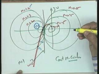 I think let me make a sketch here omega verses M magnitude and now you have a point at omega 1 the magnitude is 1.2.