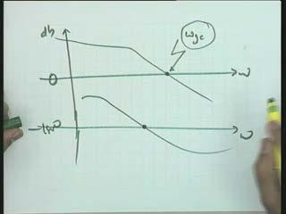 Taken this concluding example on this discussion let us say this is the system I take and the gain db verses omega on the semi-log axis and this is minus 180 degrees and omega.