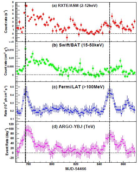 Mrk421 Observations Both X-ray and TeV spectra are observed to harden as the flux increases Observations are compatible with a SSC model with flares being due to hardening of the