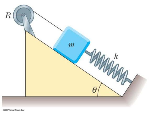 16. The reel shown in Figure has radius R and moment of inertia I.