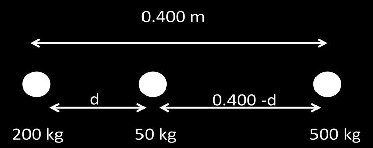 7. (Problem 37) Objects with masses of 200 kg and 500 kg are separated by 0.400 m (a) Find the net force exerted by these objects on a 50.0 kg object placed midway between them.