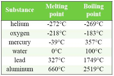 MELTING AND BOILING POINTS OF COMMON SUBSTANCES