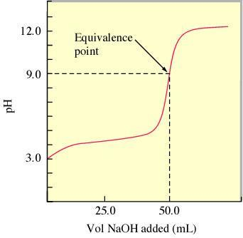 The ph Curve for the Titration of 50.0 ml of 0.100 M HC2H3O2 with 0.100 M NaOH Ex. 30.0 ml of 0.10 M NaOH is added to 50.0 ml of 0.10 M HF. (K a of HF = 7.