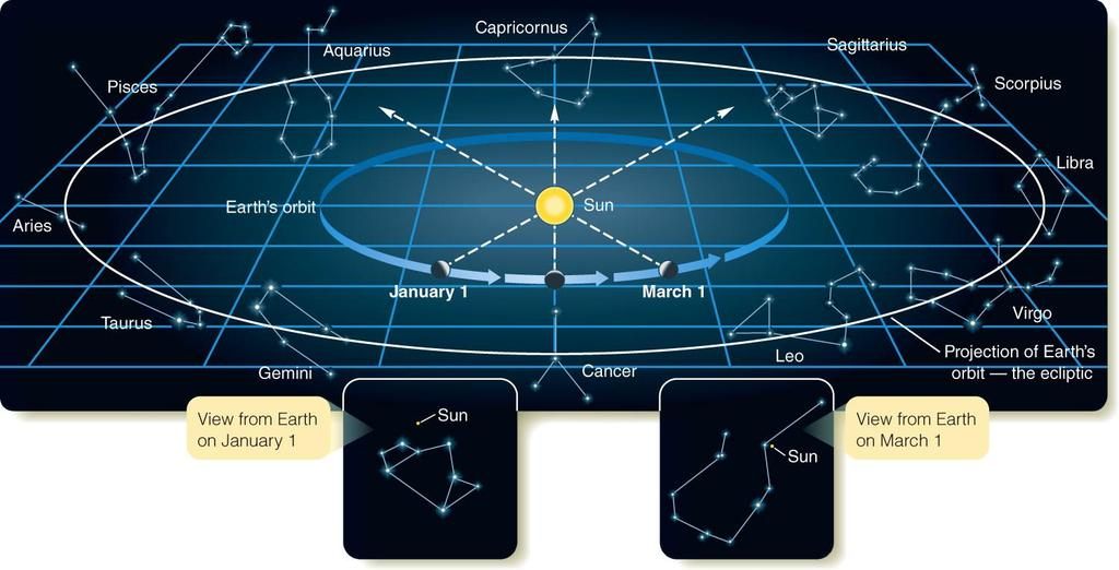 Annual Motion of the Sun The Sun is in Sagittarius on January 1 (sign of Sagittarius) The Sun is in Aquarius on March 1 (sign of Aquarius) The Sun is in Leo on