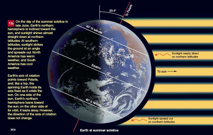 Seasons on Earth Caused by Earth s