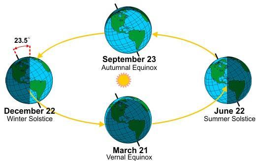 Seasons When the northern hemisphere is tilted toward the sun, it also experiences longer daylight.