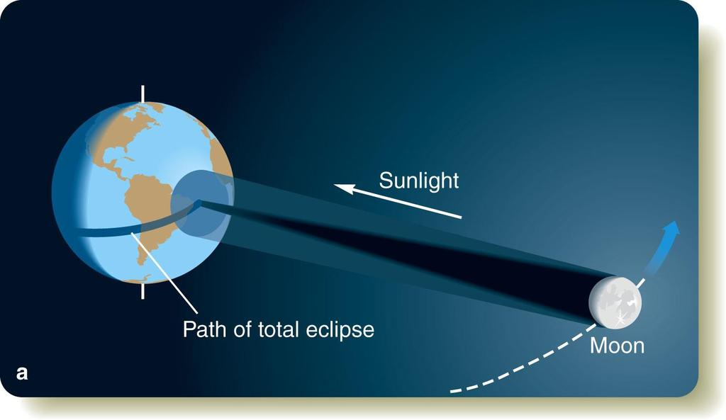 Solar Eclipses only at New Moon* Orerry with light Due to the equal angular diameters, the Moon can cover the Sun