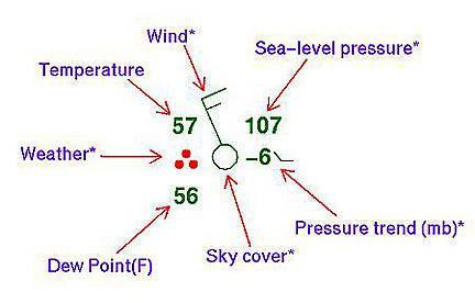 air masses MORE dense than warmer ones The denser air RISES and prevents clouds from forming High pressure areas are