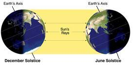 Solstice Two times during the year, the Sun s rays reach the greatest distance North or South of the equator