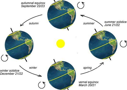 s equator The lengths of day and night are nearly equal all over the world In the Northern Hemisphere, spring