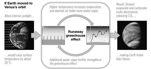 Greenhouse Effect on Venus Runaway Greenhouse Effect Thick carbon dioxide atmosphere produces an extremely strong greenhouse effect Earth escapes this fate because most of its carbon and water is in