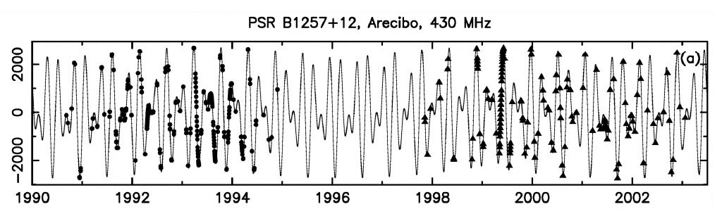 PSR B1257+12 pulsar planets Timing of the deviations of pulse arrival times (in µs) from a linear law - observations - fit for a 3