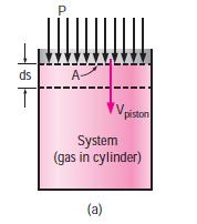 Where: Work Done by Pressure Forces Consider a gas being compressed in the piston-cylinder device shown in Fig.