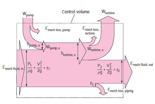Figure (4-7): Mechanical energy flow chart for a fluid flow system Example (4-4) The pump of a water distribution system is powered by a 15kW electric motor whose