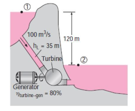 In a hydroelectric power plant, 100 m3/s of water flow from an elevation of 120 m to a turbine, where electric power is generated (Fig. below).