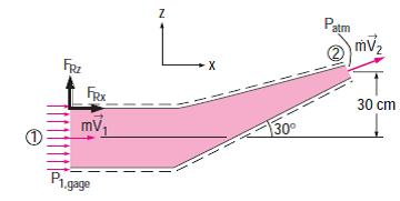 level (z 1 = 0) and noting that P 2 = P atm, the Bernoulli equation for a streamline going through the center of