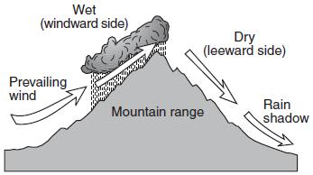 5. The cross section below shows how prevailing winds have caused different climates on the windward and leeward sides of a mountain range.
