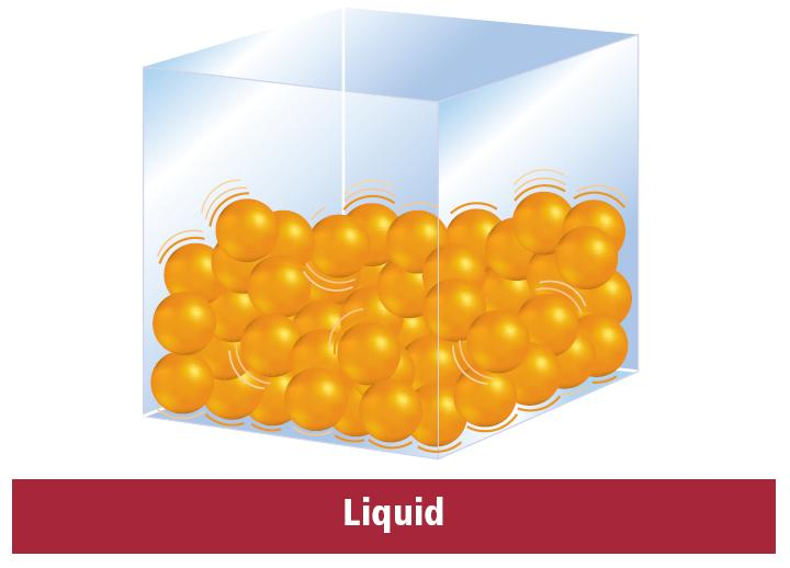 Liquid state Particles in the liquid state have less kinetic energy than in the gas state. Thus, the particles in the liquid state are less able to overcome their attractions to each other.