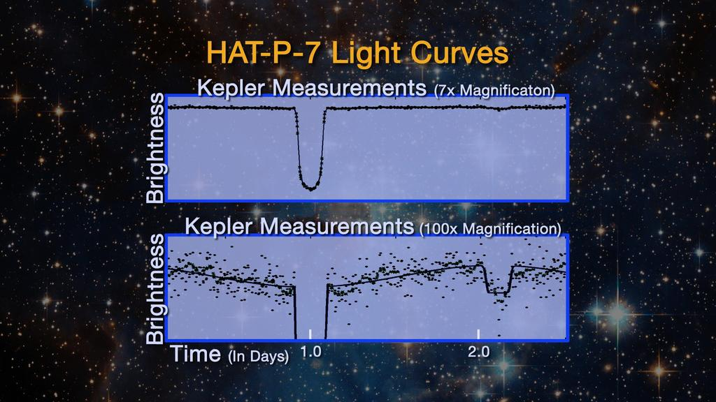 21 The Kepler Mission The stability of space-based observation is far