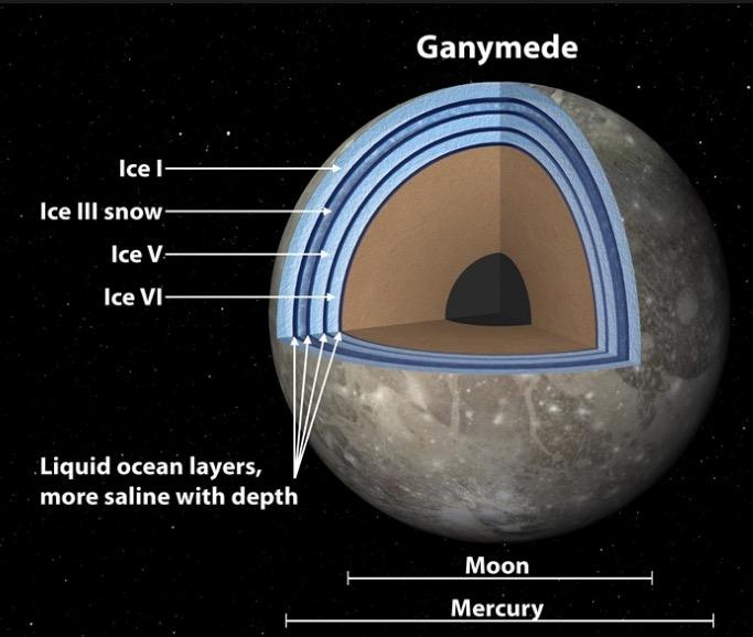 52 Ocean Worlds Ganymede and Titan Europa isn t the only