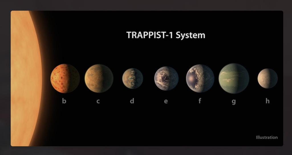 54 TRAPPIST - 1 Not only is TRAPPIST-1 a remarkable 7 planet transit system, but the planets are so closely packed that they