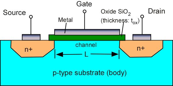 NMOS Transistor NMOS Transistor N-Channel MOSFET Built on p-type substrate