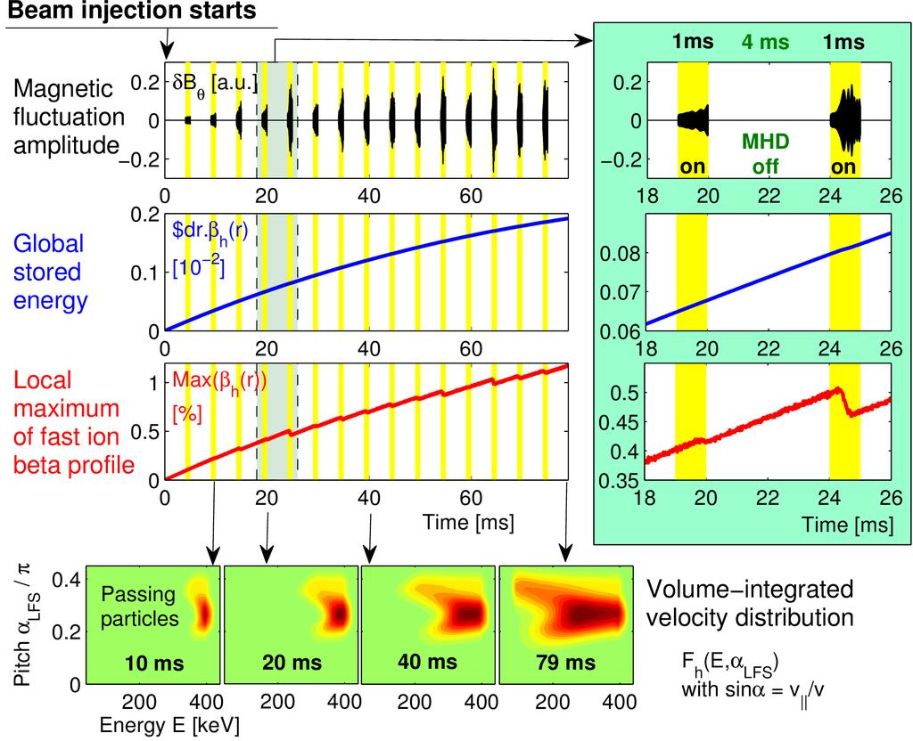 Multi-phase method for long-time simulations Interlaced classical and (no MHD) hybrid simulation (with MHD) phases.