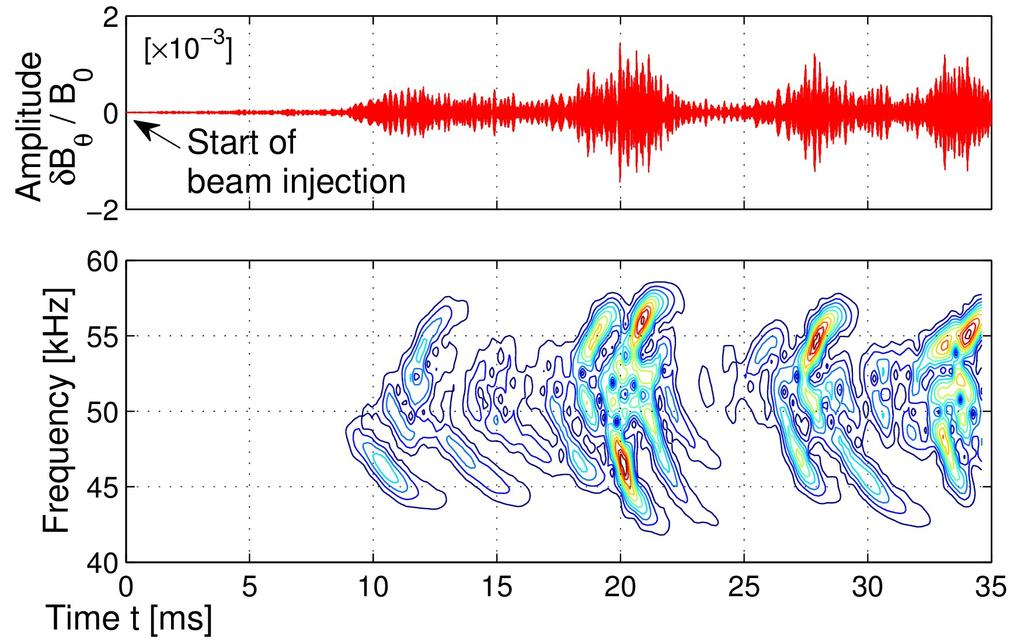 Alfvén modes with burst periods of 5-10 ms, chirping on 1 ms scale, and global beating on 0.1-0.3 ms scale.