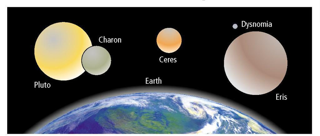A Comparison of 3 dwarf planets and