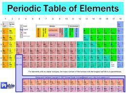 Nature of Matter Element = pure substance that consists entirely of one type