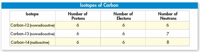 Nature of Matter Isotopes = atoms of the same element with