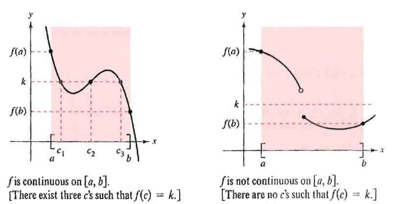 f) Continuity i) Definition: A function f is continuous t c if: () f (c) is defined (the point eists) (2) lim f( ) eists c (3) lim f ( ) f ( c) c ii) Grphiclly, we cn see if function is continuous if