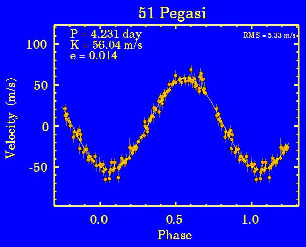 P Doppler Wobble Measurements Star s spectrum Doppler shifts blueward S The greater mass of the star makes its orbital speed about the star-planet center of mass very small again smaller by the mass