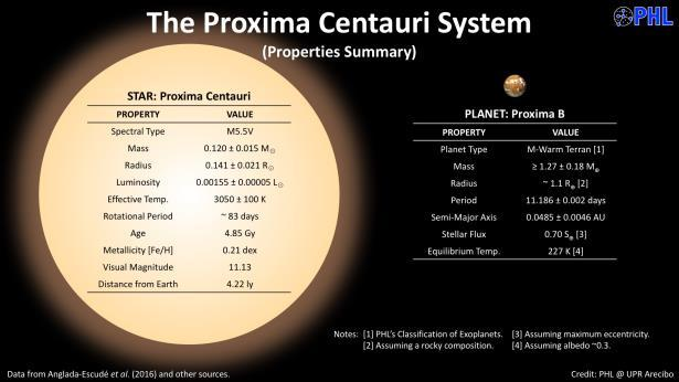 Closest Planet? News! Even Closer Planet! Alpha Centauri (4.3 light years), a triple star system with Beta Centauri and Proxima Centauri Planet has a 3.2 day period, roughly 1.