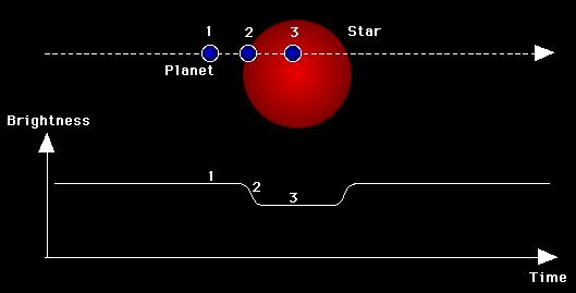 Planet around Proxima Centauri (4.3 light years).